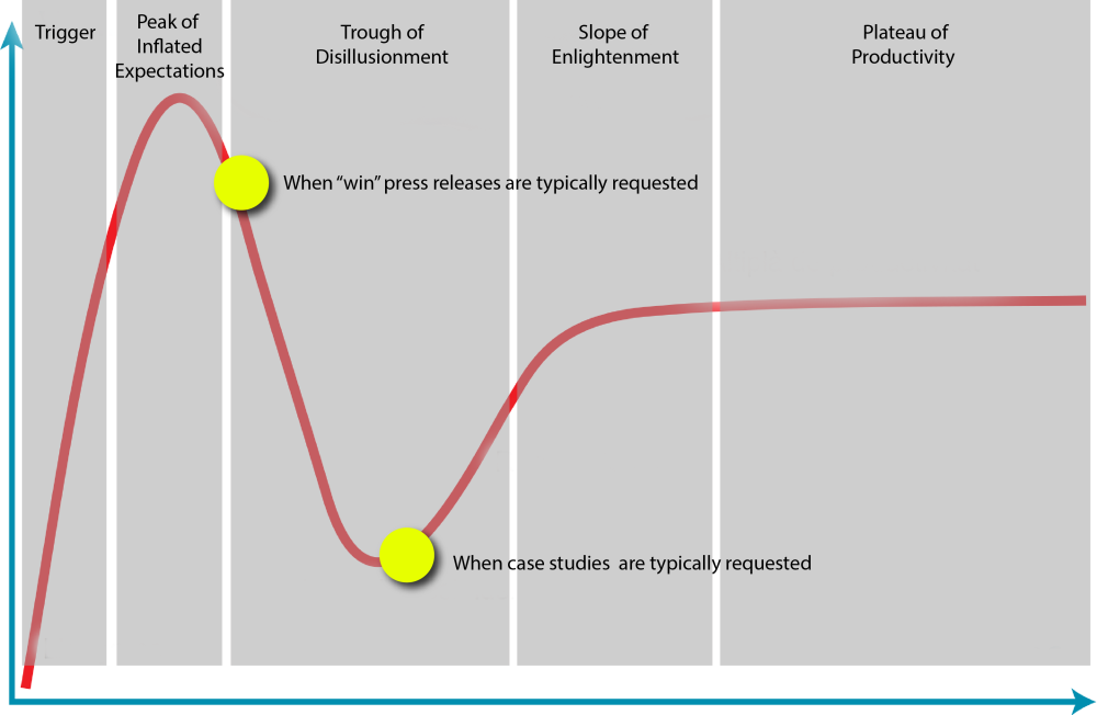 Gartner_Hype_Cycle2.png