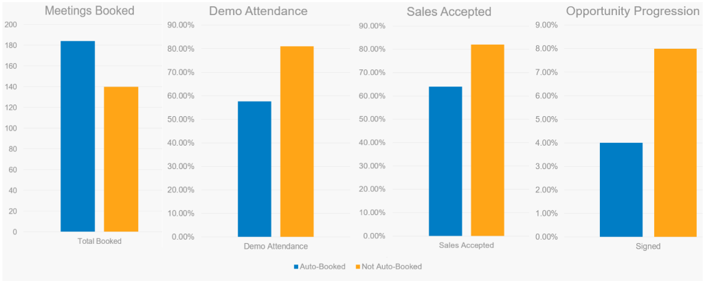 impact of appointment scheduling tool on inbound lead conversion